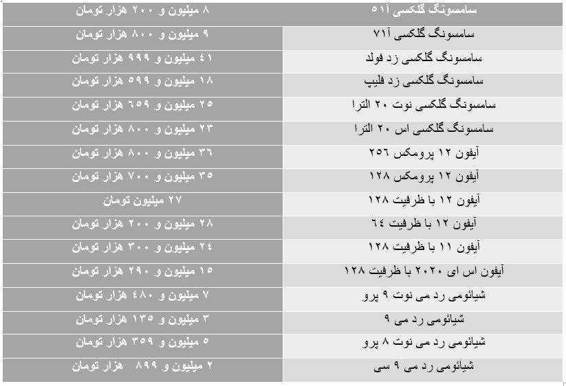 سقوط آزاد نرخ گوشی موبایل/ جدول قیمت ها