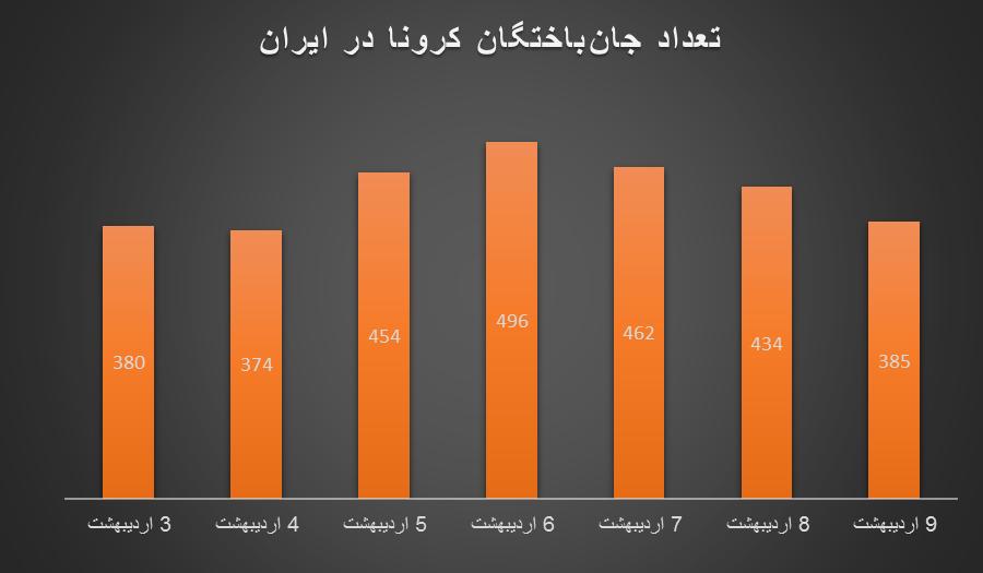 نمودارها از موج چهارم کرونا در ایران چه میگویند؟/ اعداد مرگ، همچنان صعودی