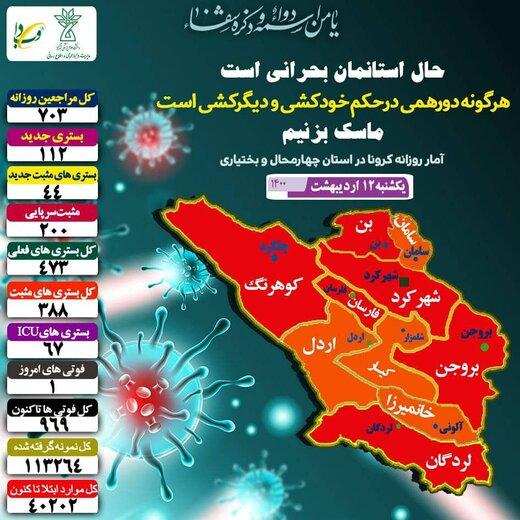 شناسایی ۲۴۴ نفر مبتلا به کرونا در استان چهارمحال وبختیاری