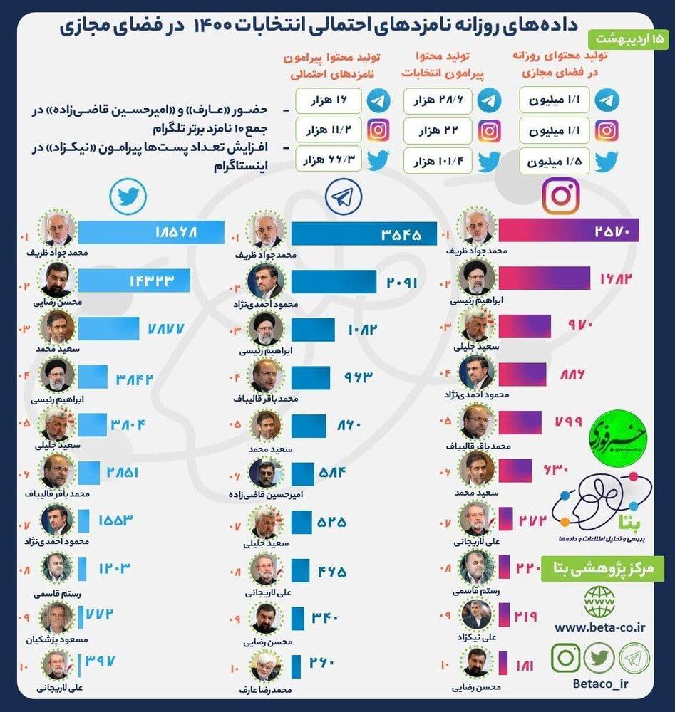 ظریف از محمود احمدی نژاد و رئیسی پیش افتاد