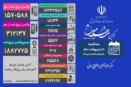 رقابت شرکتهای ایرانی در تولید انبوه واکسن/ آغاز منع سراسری تردد تعطیلات عید فطر