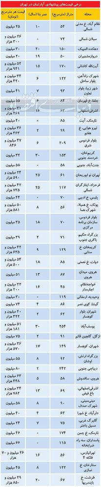 جولان قیمتهای نامتعارف برای املاک مسکونی/ جدول نرخ ها
