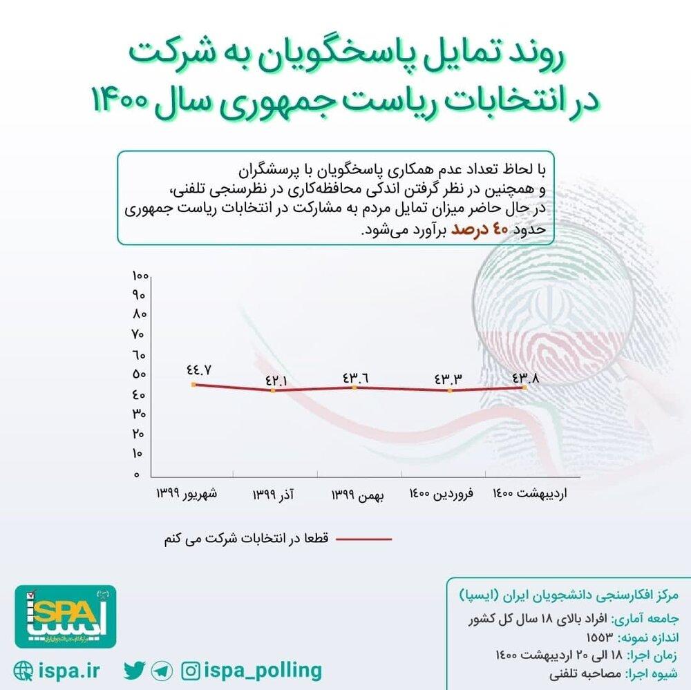 جدیدترین نظرسنجی انتخاباتی درباره میزان مشارکت در انتخابات 1400+جزئیات مهم
