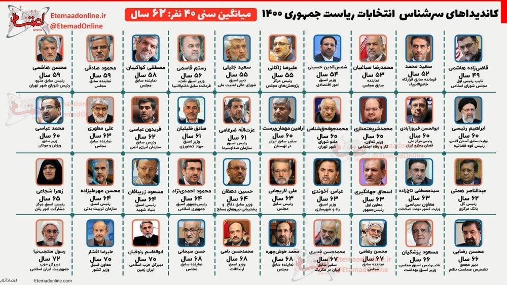 ۴۰ کاندیدای معروف انتخابات ریاست جمهوری چند ساله هستند؟ +عکس