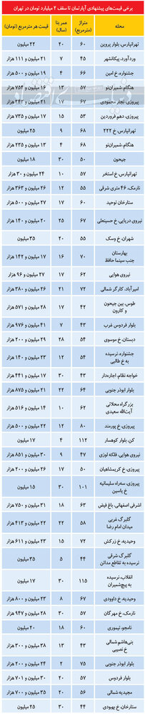 تازه ترین قیمت آپارتمان در مناطق مختلف تهران/جدول