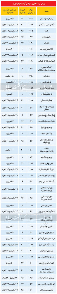 تازه ترین قیمت آپارتمان در تهران/ تعداد فایلهای فروش کاهش داشته