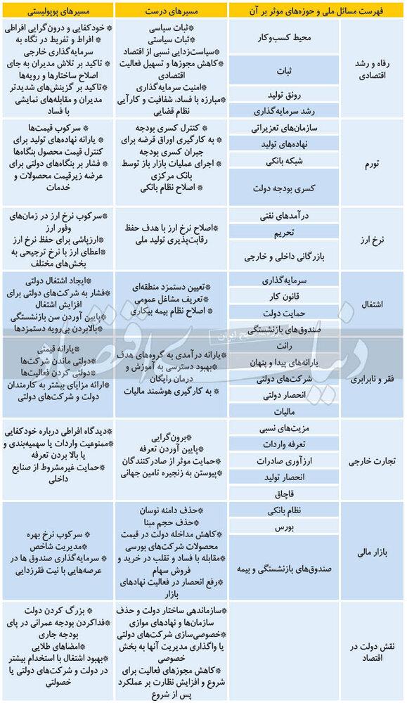 شعارهای خطرناک و شاید جذاب کاندیداها در انتخابات 1400 + جدول