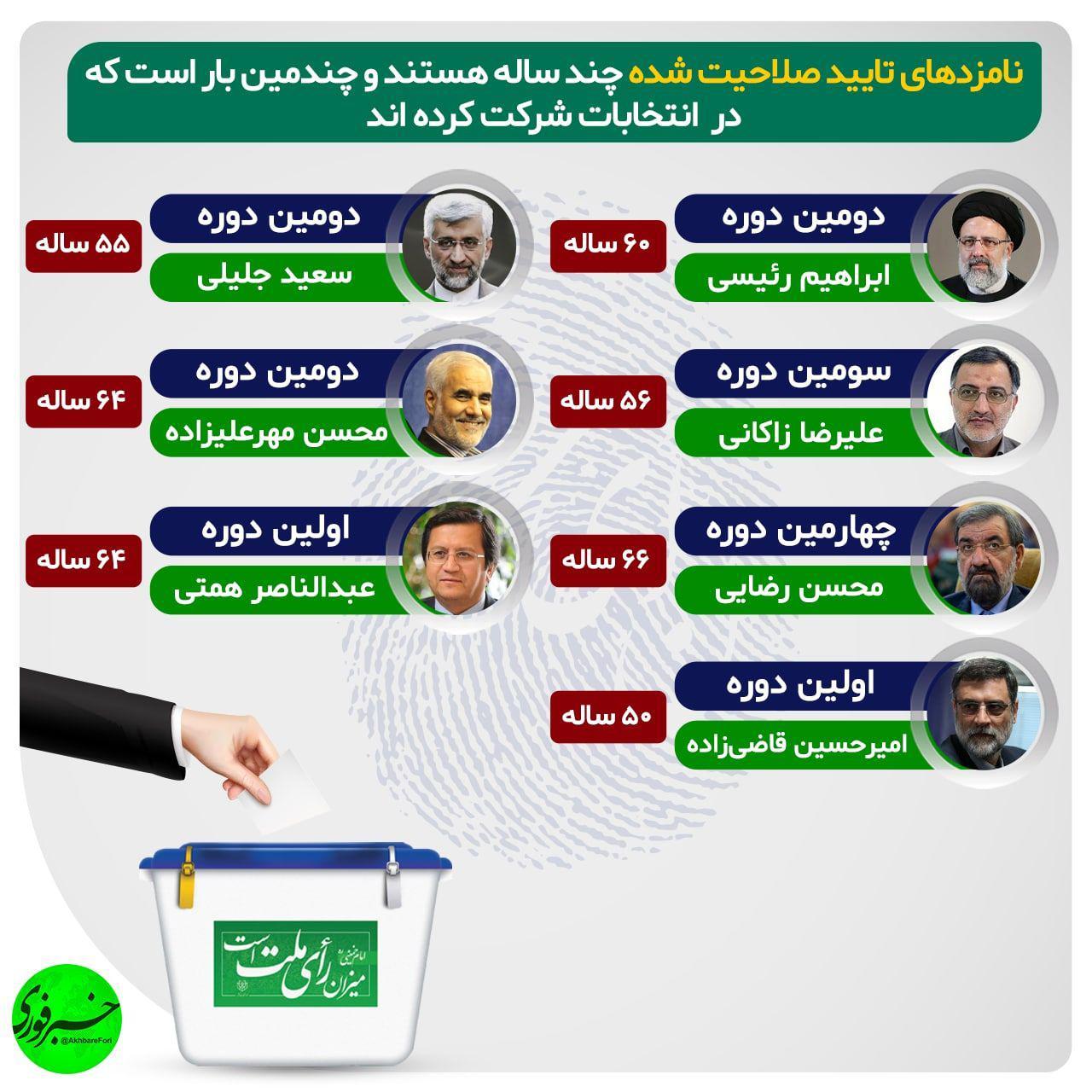 اینفوگرافیک | نامزدهای نهایی انتخابات ۱۴۰۰ چند ساله هستند و چندمین بار است که در انتخابات شرکت میکنند؟