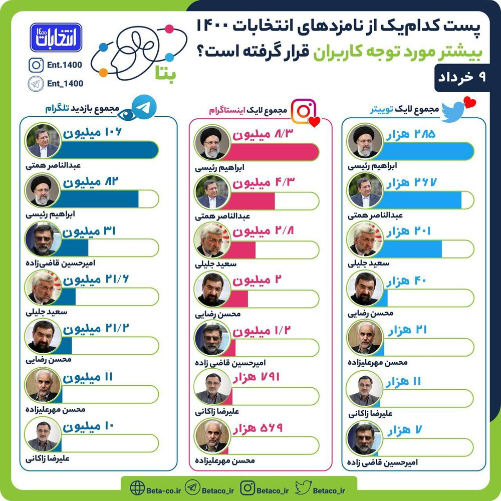 رقابت نزدیک رئیسی و همتی در توئیتر، اینستاگرام و تلگرام /سعید جلیلی از محسن رضایی جلو زد