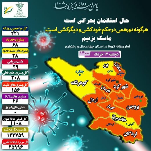 روز بدون فوتی کرونا در استان چهارمحال وبختیاری