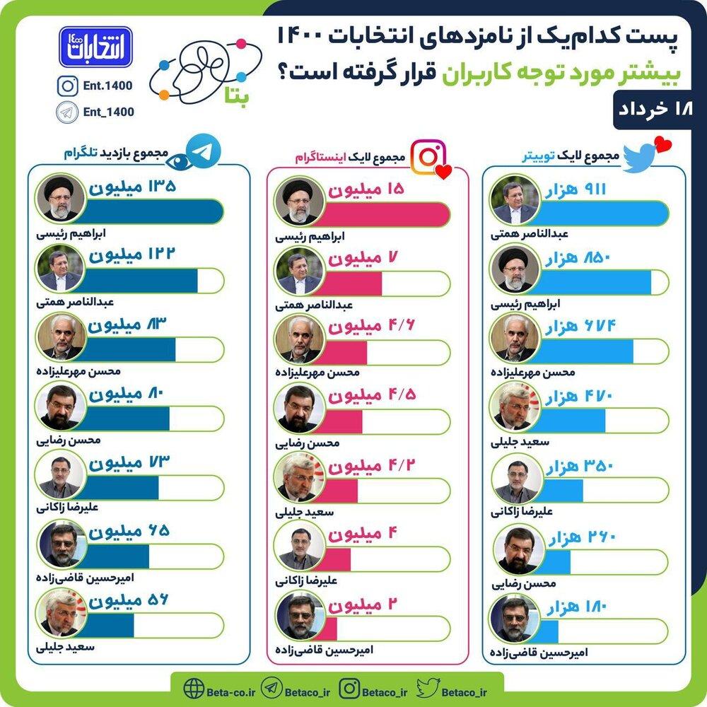 ۹۰۰ هزار لایک نصیب همتی شد /رئیسی در توئیتر کم آورد /مهرعلیزاده از جلیلی و محسن رضایی جلو زد