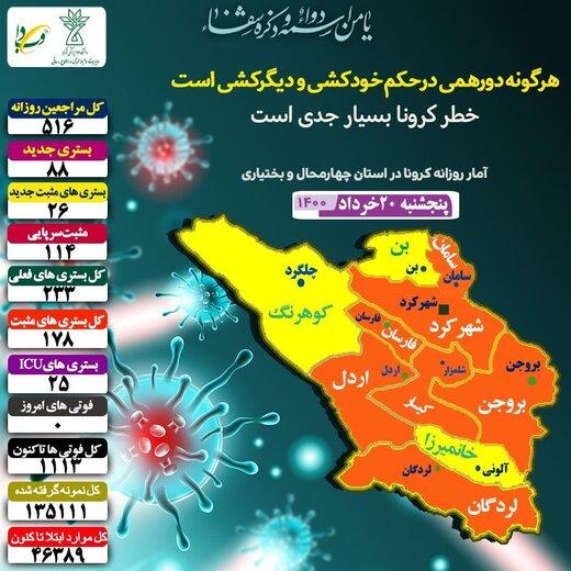 وضعیت نارنجی کرونا  در ۷ شهرستان  چهارمحال وبختیاری