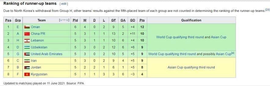 برانکو علیه ایران!/ شانس صعود ایران به عنوان تیم دوم کاهش یافت