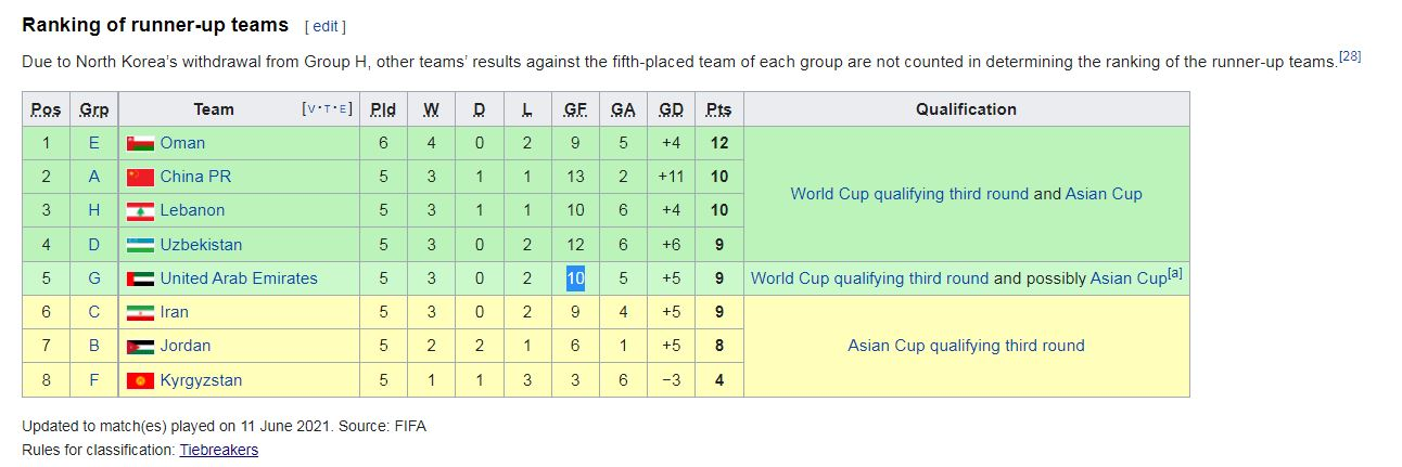 بررسی شانس صعود تیم ملی به مرحله نهایی انتخابی جهانی