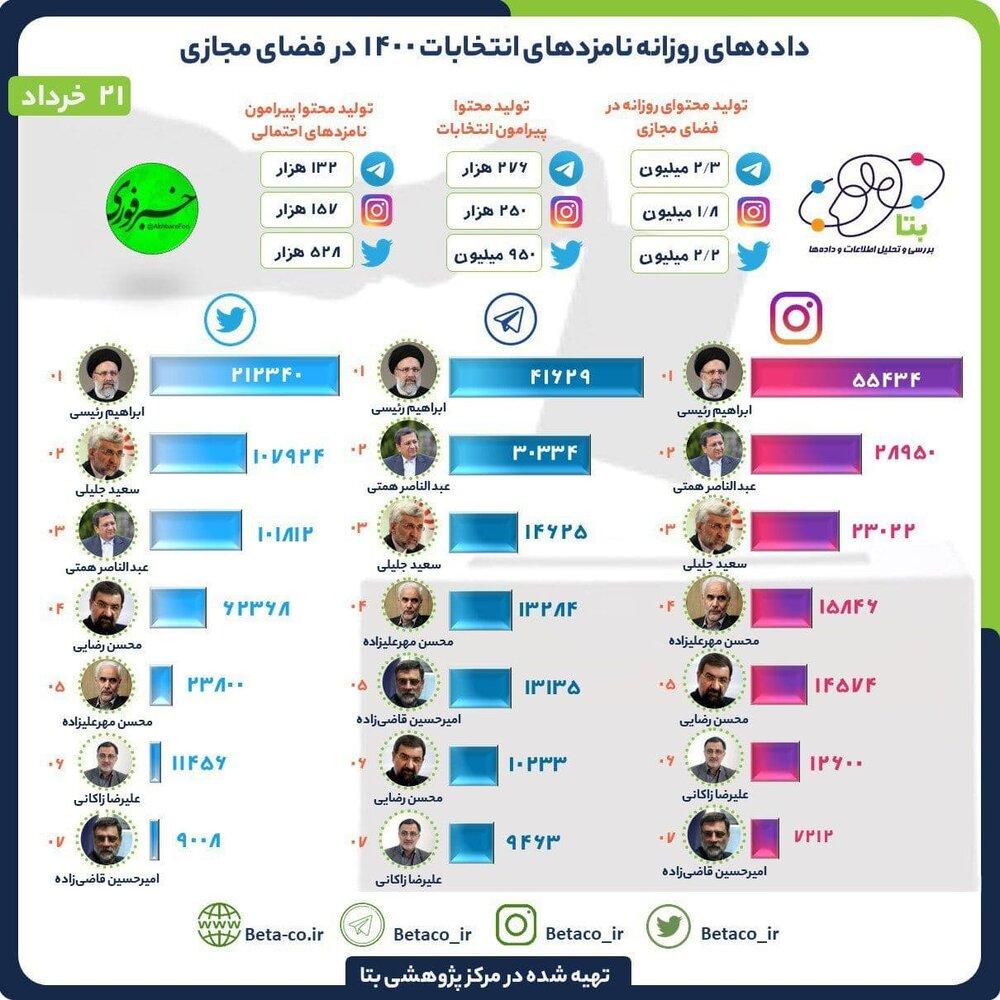 رقابت نزدیک رئیسی، همتی و جلیلی در توئیتر، اینستاگرام و تلگرام /زاکانی در قعر جدول