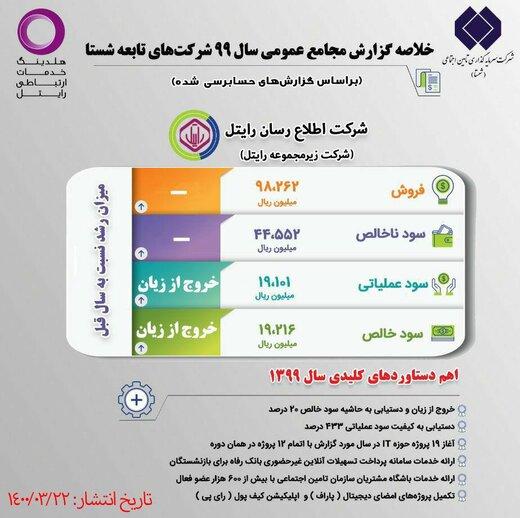 انتشار گزارش دستاوردهای کلیدی مجامع عمومی سال ۱۳۹۹ شرکتهای تابعه شستا
