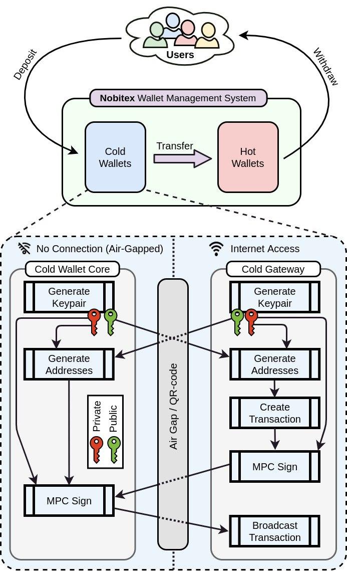 حفاظت کامل از داراییهای رمزارزی کاربران در نوبیتکس