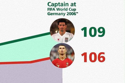 ببینید | مقایسه آمار گلزنی علی دایی و کریستیانو رونالدو در صفحه رسمی فیفا