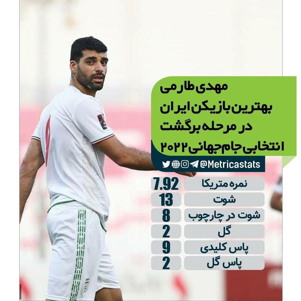 عملکرد بینظیر مهدی طارمی در مقدماتی جام جهانی/عکس
