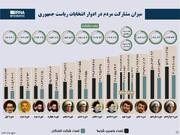 ببینید | میزان مشارکت در ادوار مختلف انتخابات ریاست جمهوری