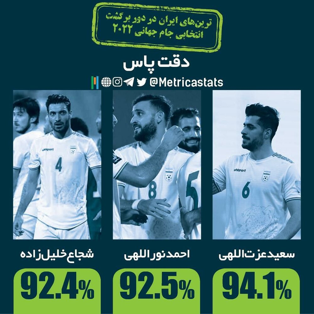 آمار فوقالعاده سعید عزتاللهی در بازگشت دوباره به تیم ملی/عکس