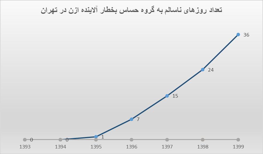 باور کنید هوای تهران در گرما هم آلوده است/ «ازن» چه بلایی سر ریهها میآورد؟