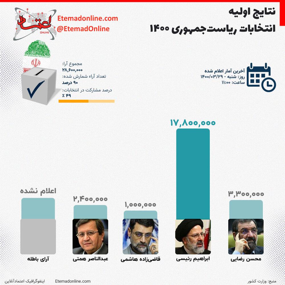 ببینید | نتایج اولیه انتخابات ریاستجمهوری ۱۴۰۰ به روایت آمار
