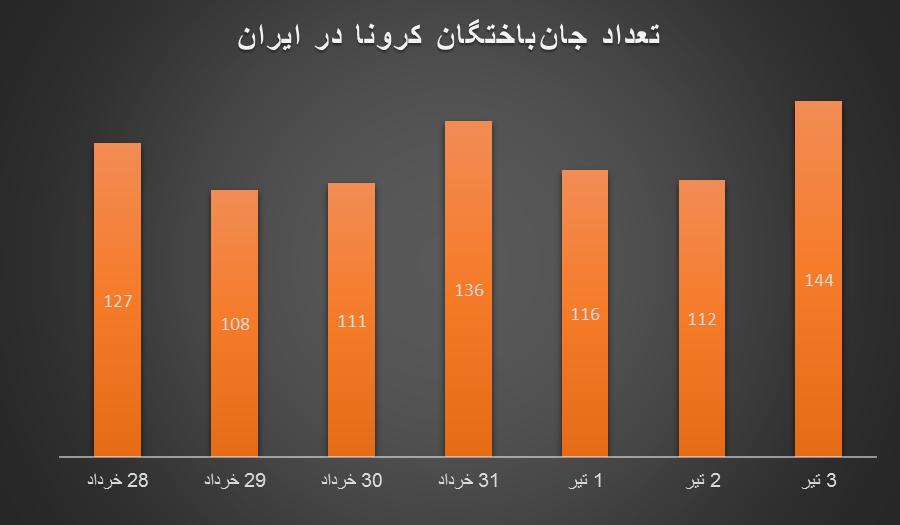 ایران در وضعیت قرمز کرونا/ نشانههای موج پنجم را در نمودارها ببینید