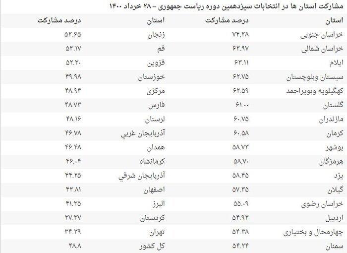 میزان مشارکت استان ها در انتخابات ریاست جمهوری اعلام شد