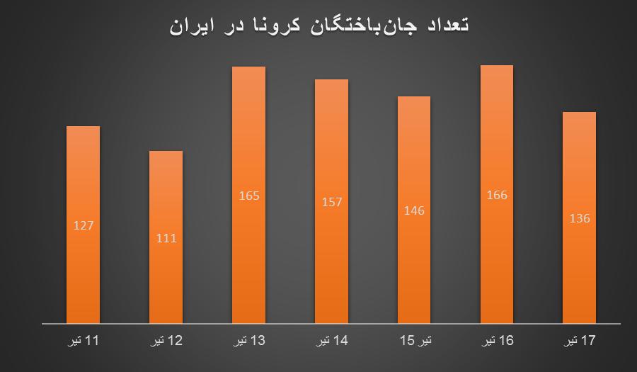 کرونا در ایران بدتر از قبل؛ وضعیت ترسناک را در نمودارها ببینید