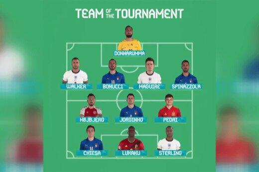 ببینید| شوک بزرگ یوفا به رونالدو؛ معرفی تیم منتخب یورو 2020 بدون کریس!