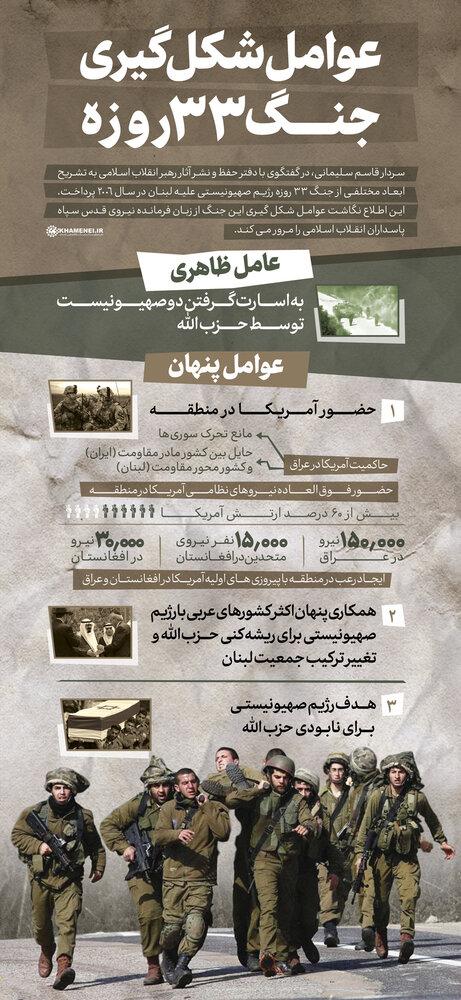 عوامل شکلگیری جنگ ۳۳ روزه از زبان سردار سلیمانی