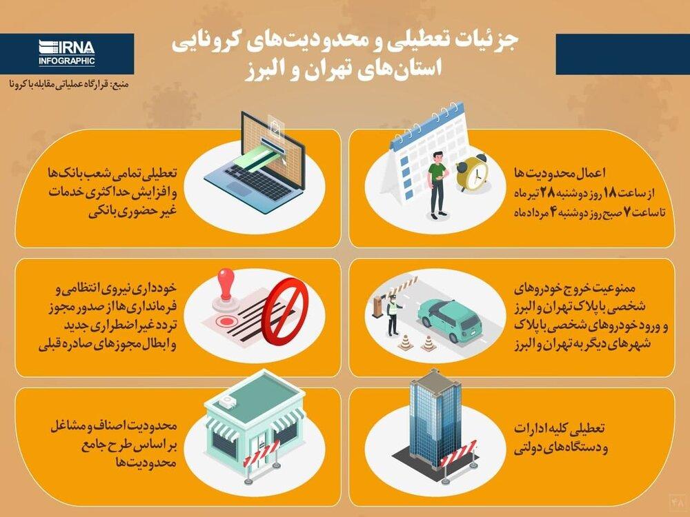 اینفوگرافیک | جزئیات تعطیلی و محدودیتهای کرونایی استانهای تهران و البرز
