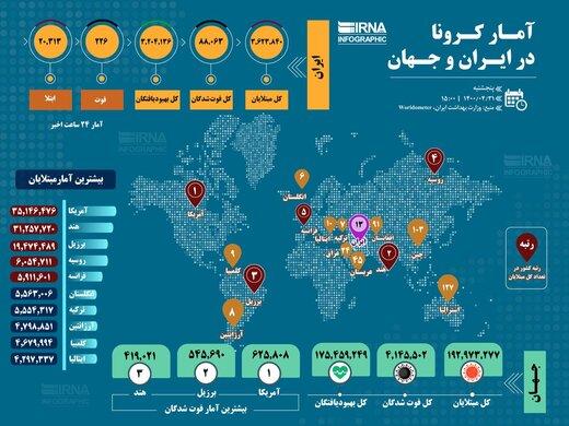 اینفوگراف  آمار کرونای ایران و جهان تا این لحظه