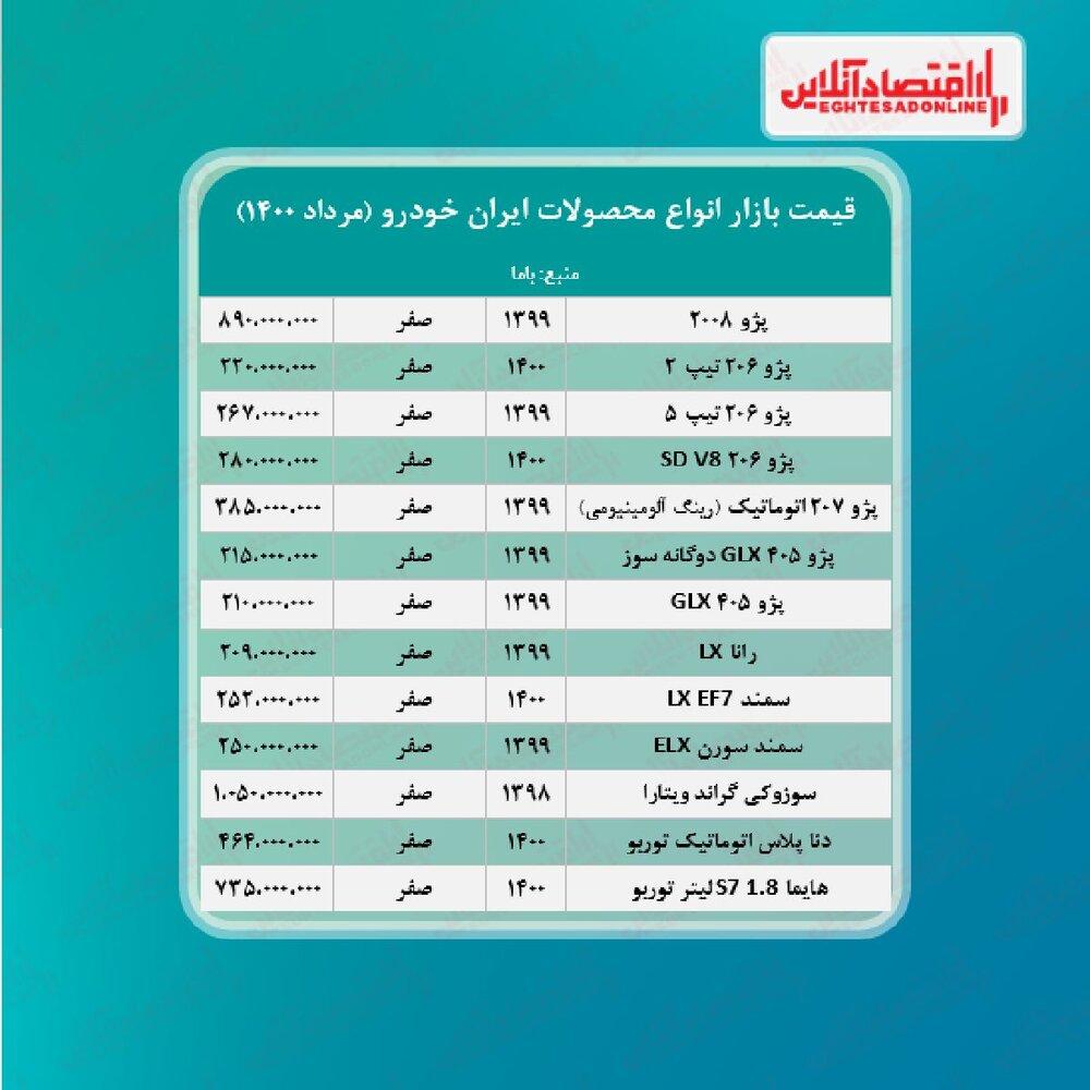 قیمت پژو۲۰۰۸ به ۸۹۰ میلیون تومان رسید/ آخرین قیمت سمند، رانا و پژو۲۰۶