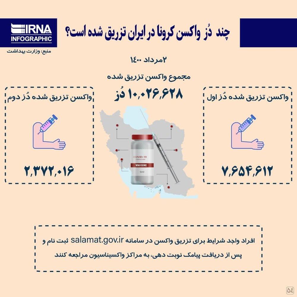 اینفوگرافیک | تاکنون چند دُز واکسن کرونا در ایران تزریق شده است؟