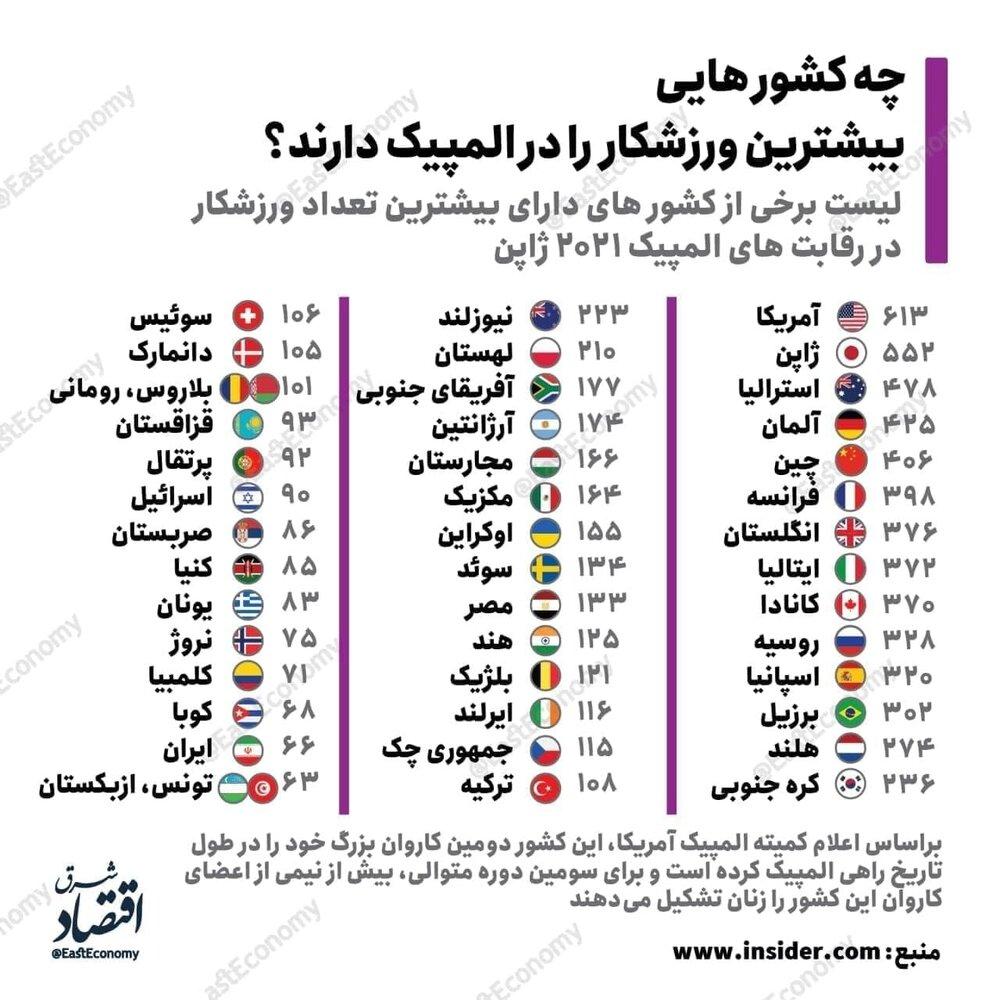اینفوگرافیک   چه کشورهایی بیشترین ورزشکار را در المپیک دارند؟