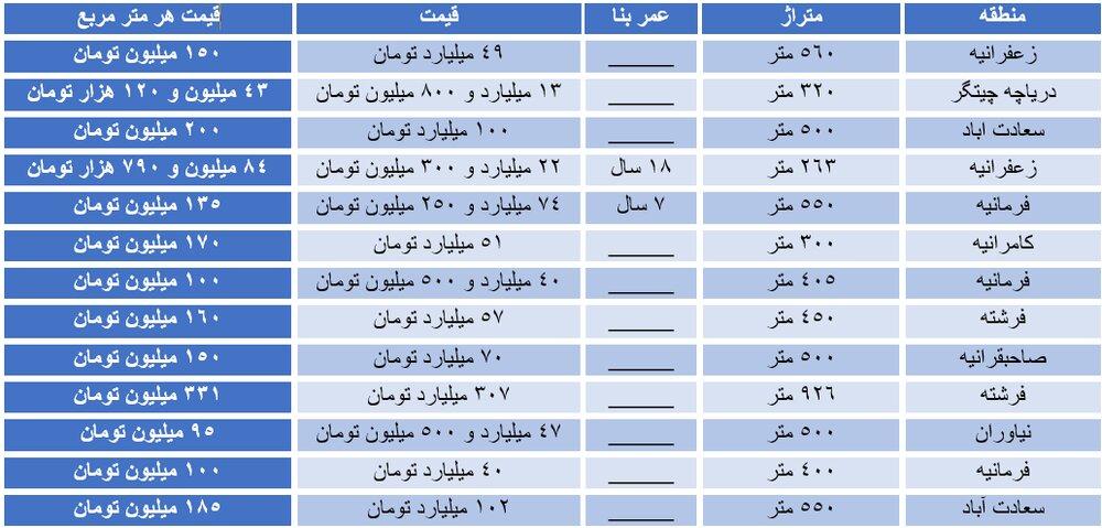 قیمت های نجومی پنت هاوس در تهران/ واحدهای ١٠٠ میلیاردی در بازار
