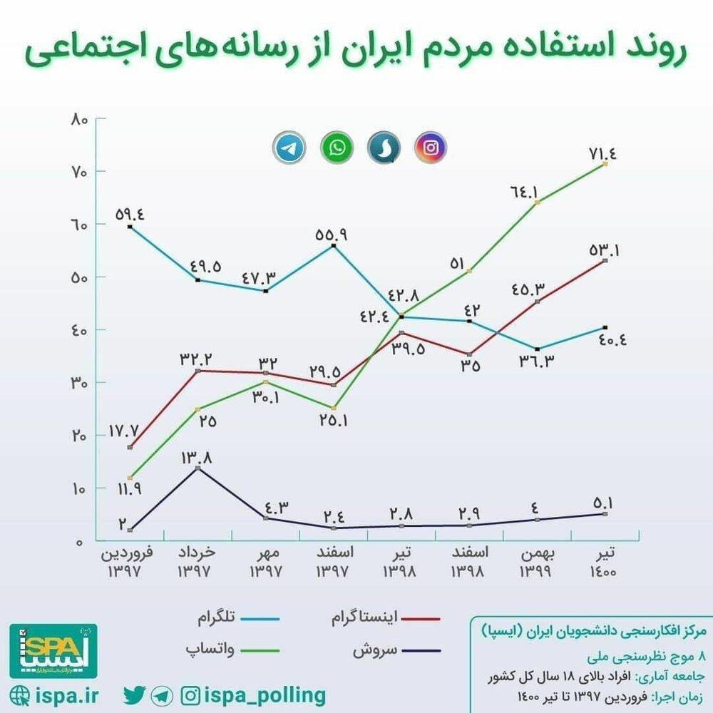 اینفوگرافیک | نمودار معنادار روند استفاده مردم ایران از رسانههای اجتماعی