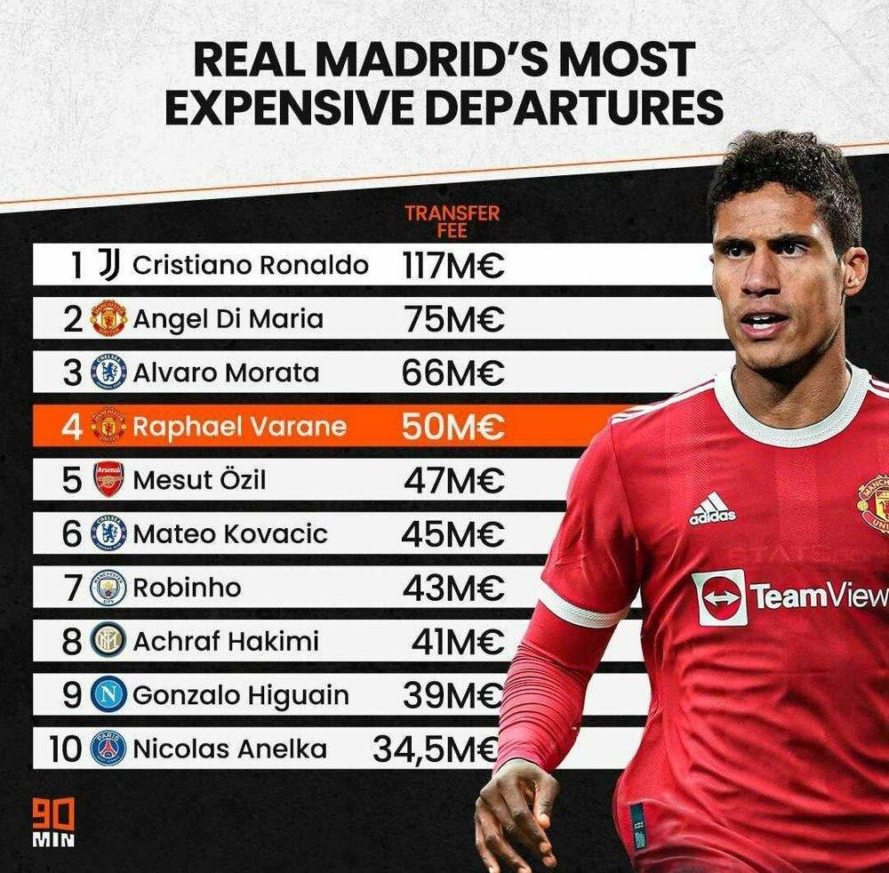 گرانترین فروشهای تاریخ رئال مادرید/عکس
