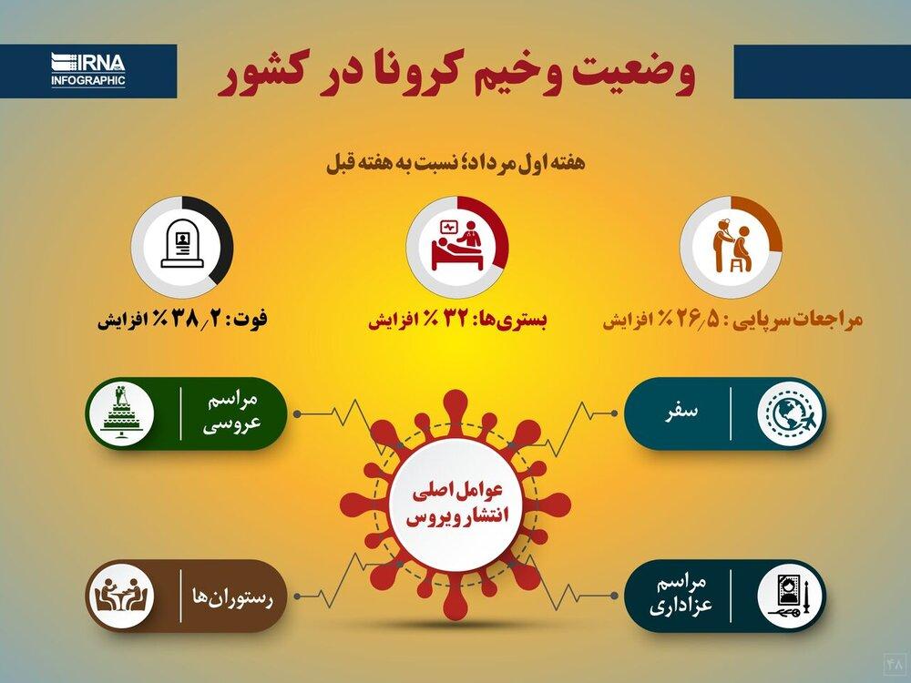اینفوگرافیک| حال خراب کرونا در ایران