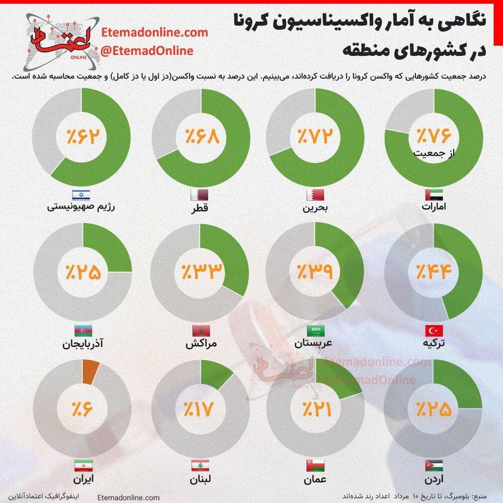 اینفوگرافیک | آمار بهتآور واکسیناسیون کرونا؛ ایران در قعر جدول!