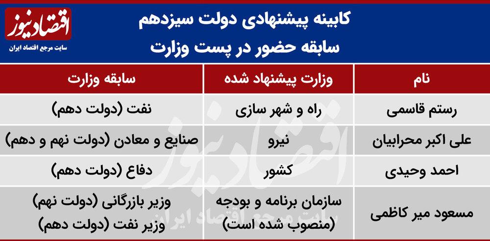کدام وزرای پیشنهادی رئیسی سابقه وزارت و نمایندگی مجلس را دارند؟ /سهم قوه قضاییه و آستان قدس در تیم رئیسی