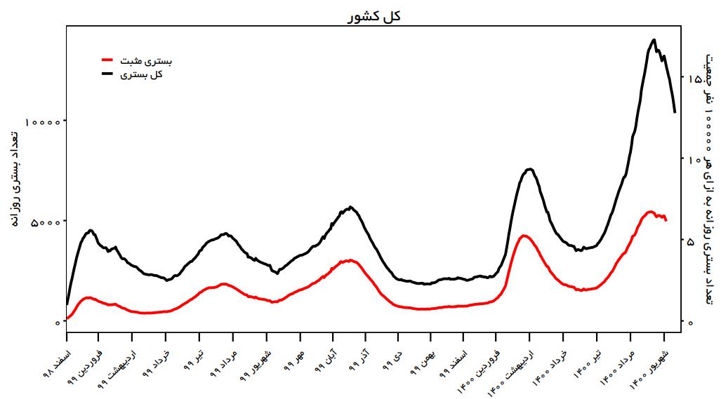 تاثیر واکسیناسیون در استانهای کشور/ هرجا بیشتر واکسن زدند، بستریها کم شد