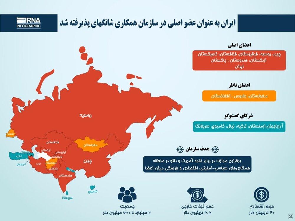 اینفوگرافیک   اطلاعاتی کلیدی در خصوص سازمان همکاری شانگهای با عضویت ایران!