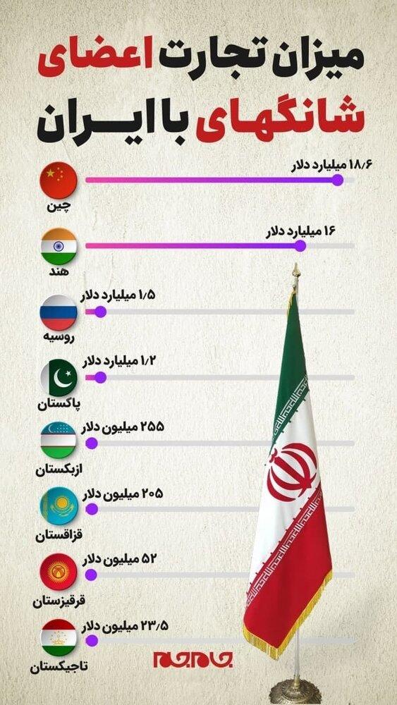 اینفوگرافیک   میزان تجارت ایران با غولهای اقتصادی اعضای شانگهای چقدر است؟