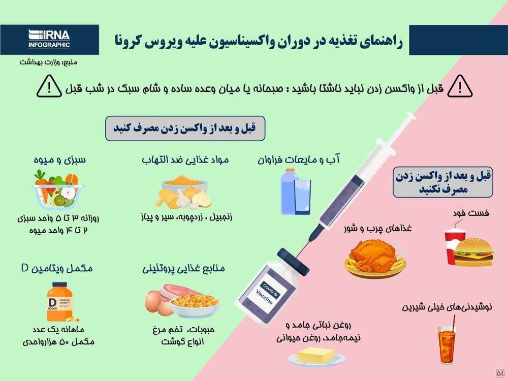 اینفوگرافیک | راهنمای مصرف مواد خوراکی قبل و بعد از تزریق واکسن کرونا