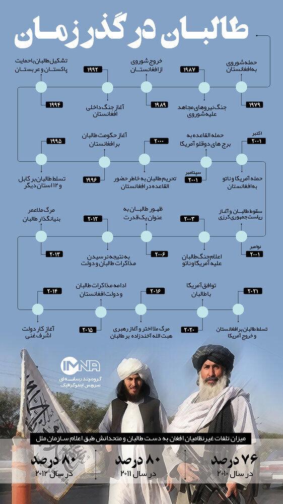 ببینید | در مورد طالبان بیشتر بدانیم