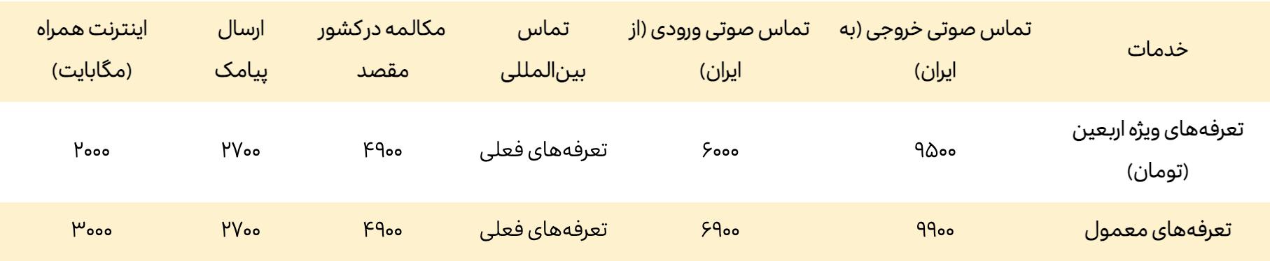 تعرفۀ ویژۀ رومینگ ایرانسل برای اربعین ۱۴۰۰