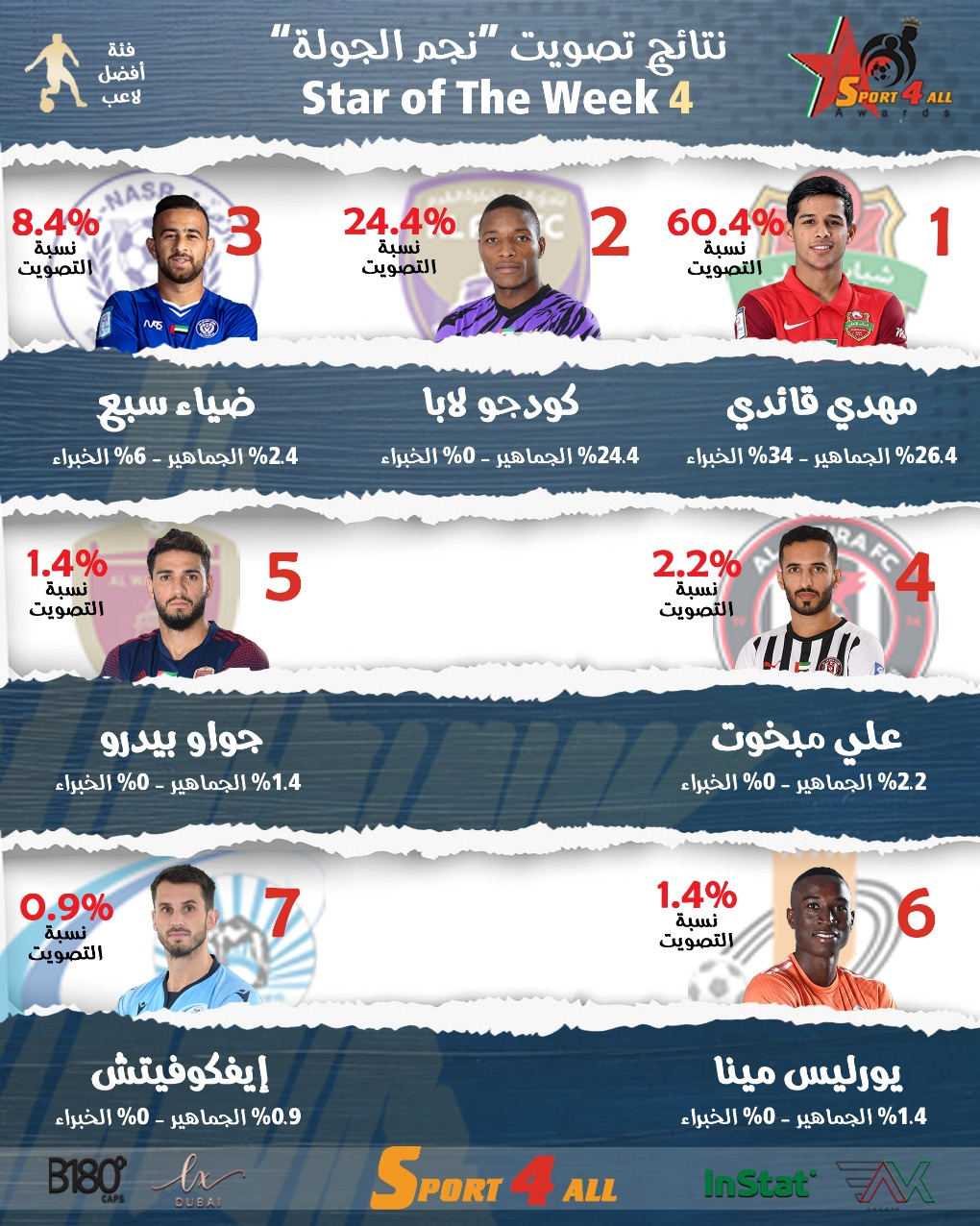 قایدی بهترین بازیکن هفته لیگ امارات شد/عکس